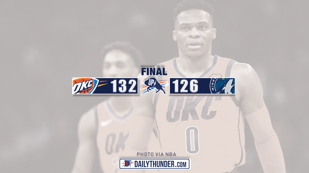 Thunder Survive Shootout in Minneapolis, Defeat Timberwolves 132-126