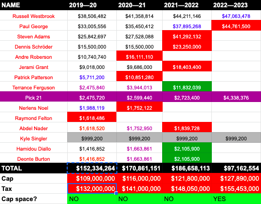 The 2019 Thunder Salary Cap Primer
